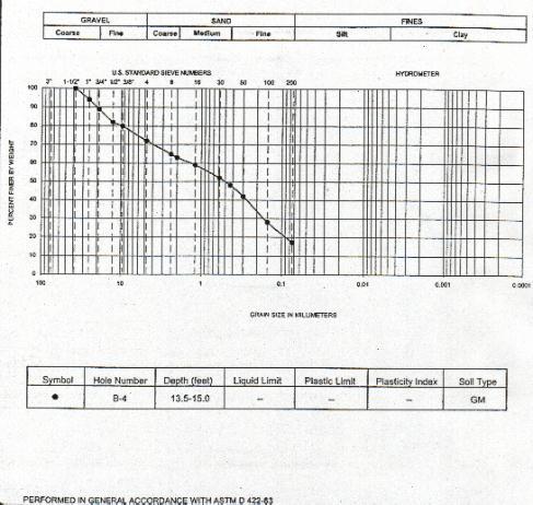 Soil gradation related keywords soil gradation long tail for Soil grading